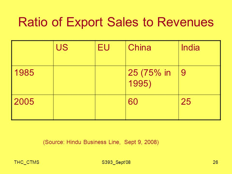 THC_CTMSS393_Sept 0826 Ratio of Export Sales to Revenues USEUChinaIndia 198525 (75% in 1995) 9 20056025 (Source: Hindu Business Line, Sept 9, 2008)