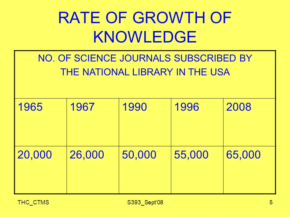 THC_CTMSS393_Sept 086 RATE OF GROWTH OF KNOWLEDGE SCIENTIFIC PAPERS IN EXISTENCE 19701990199620002007 10M30M40M60M120M