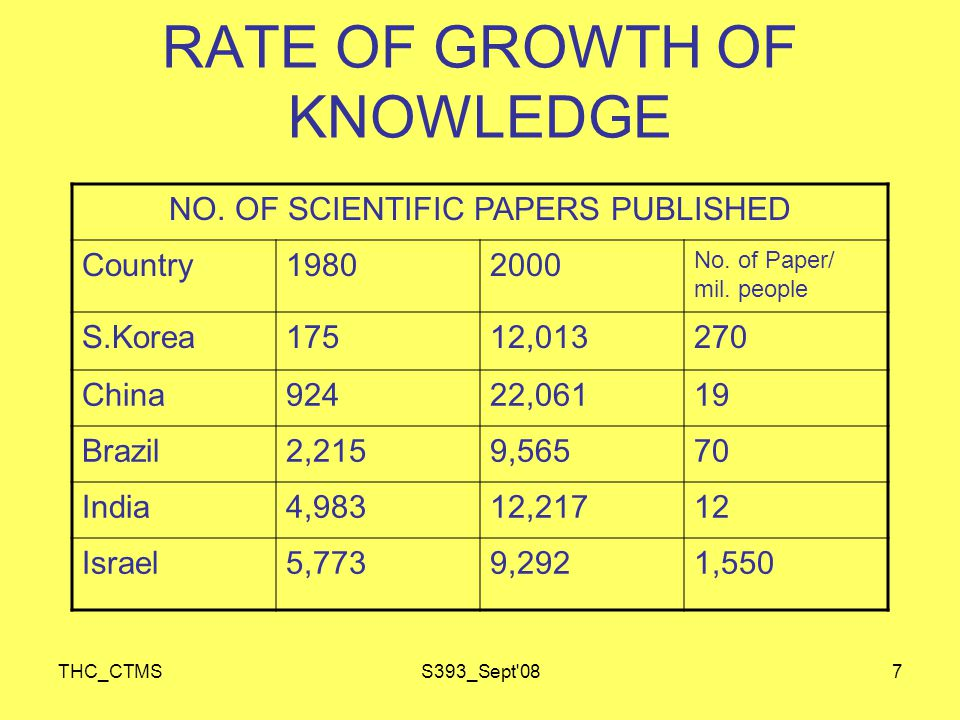 THC_CTMSS393_Sept 088 RATE OF GROWTH OF KNOWLEDGE CHEMICAL ABSTRACTS ADDED 1997250,000 1970340,000 1980800,000 19951,500,000 20002,000,000