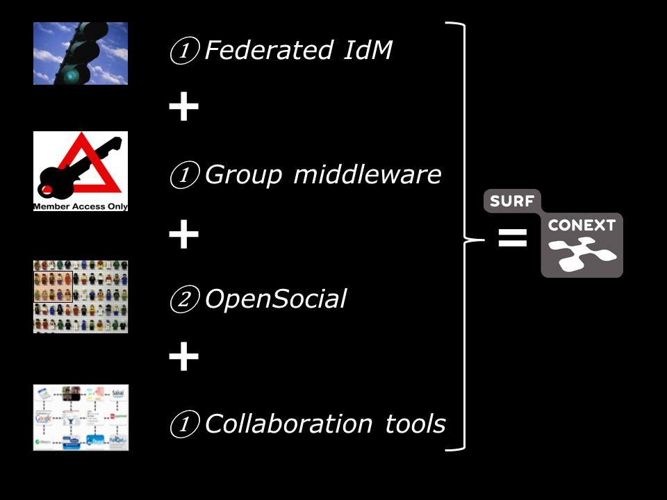 ① Federated IdM ① Group middleware ② OpenSocial ① Collaboration tools + + + =