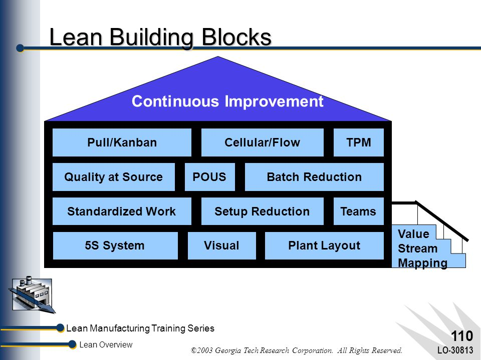 Lean Manufacturing Training Series Lean Overview ©2003 Georgia Tech Research Corporation. All Rights Reserved. LO-30813 109 How to Get Lean by Cutting
