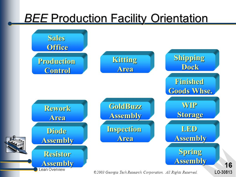 Lean Manufacturing Training Series Lean Overview ©2003 Georgia Tech Research Corporation. All Rights Reserved. LO-30813 15 BEE Production Process Orie