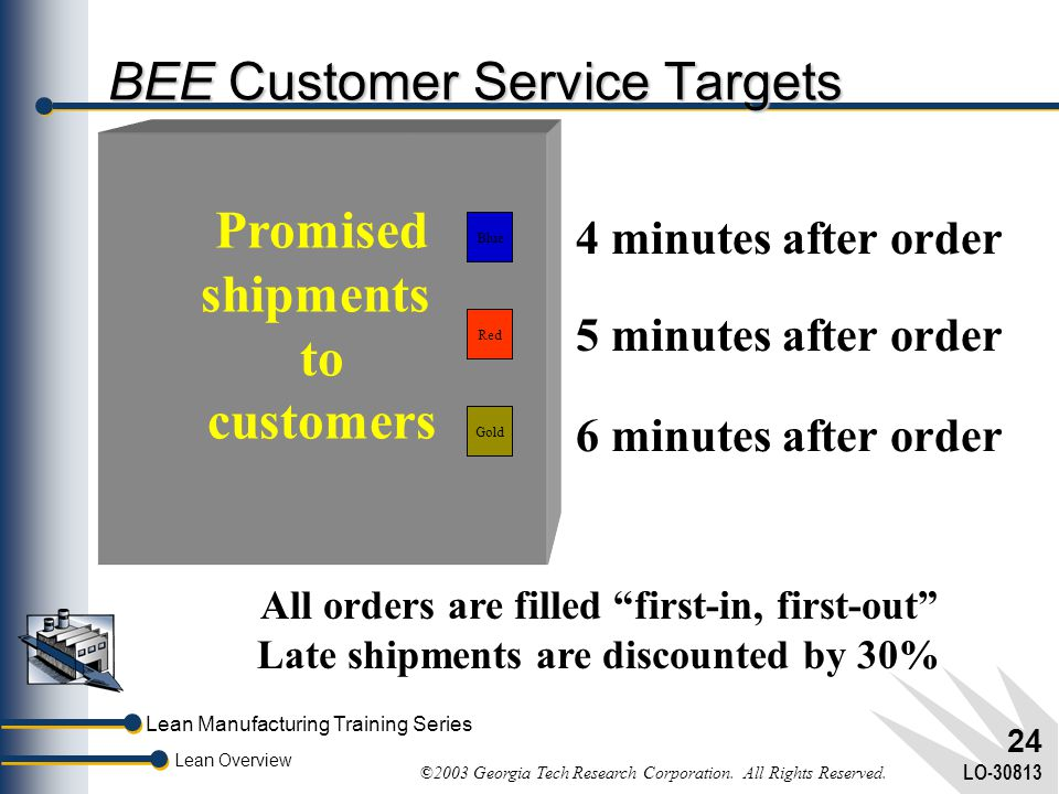 Lean Manufacturing Training Series Lean Overview ©2003 Georgia Tech Research Corporation. All Rights Reserved. LO-30813 23 BEE Production Scheduling P
