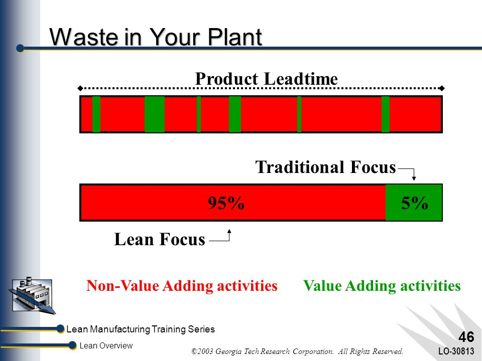 Lean Manufacturing Training Series Lean Overview ©2003 Georgia Tech Research Corporation. All Rights Reserved. LO-30813 45 Where is Waste?  Overprodu