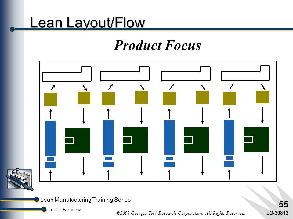 Lean Manufacturing Training Series Lean Overview ©2003 Georgia Tech Research Corporation. All Rights Reserved. LO-30813 54 Traditional Layout/Flow Dep
