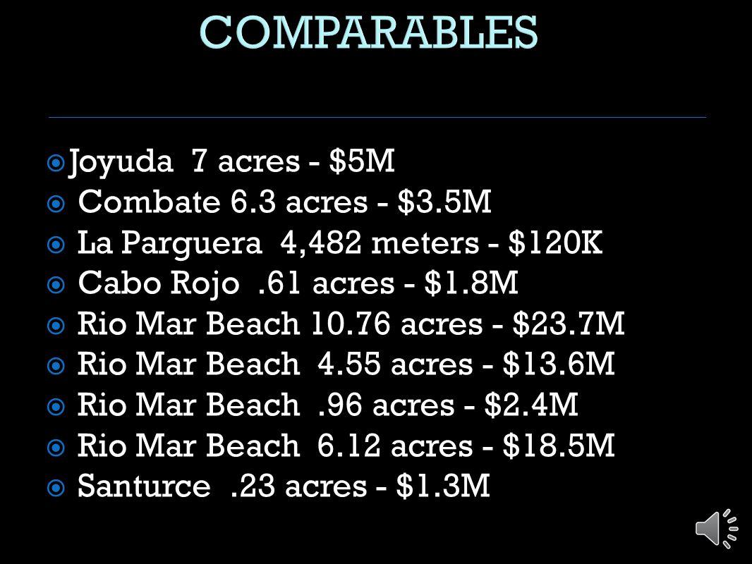  Joyuda 7 acres - $5M  Combate 6.3 acres - $3.5M  La Parguera 4,482 meters - $120K  Cabo Rojo.61 acres - $1.8M  Rio Mar Beach 10.76 acres - $23.7M  Rio Mar Beach 4.55 acres - $13.6M  Rio Mar Beach.96 acres - $2.4M  Rio Mar Beach 6.12 acres - $18.5M  Santurce.23 acres - $1.3M