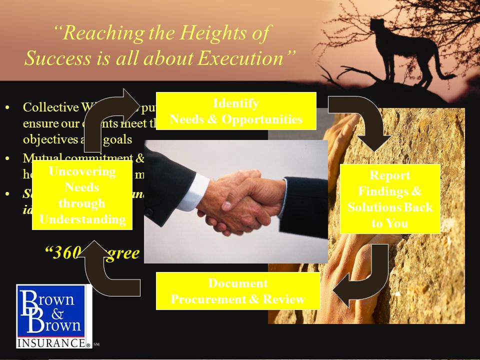 Reaching the Heights of Success is all about Execution Collective Wisdom is put to work to ensure our clients meet their distinct objectives and goals Mutual commitment & understanding of how we are going to move forward Seeking to Understand versus providing ideas 360 Degree Process Document Procurement & Review Uncovering Needs through Understanding Identify Needs & Opportunities Report Findings & Solutions Back to You