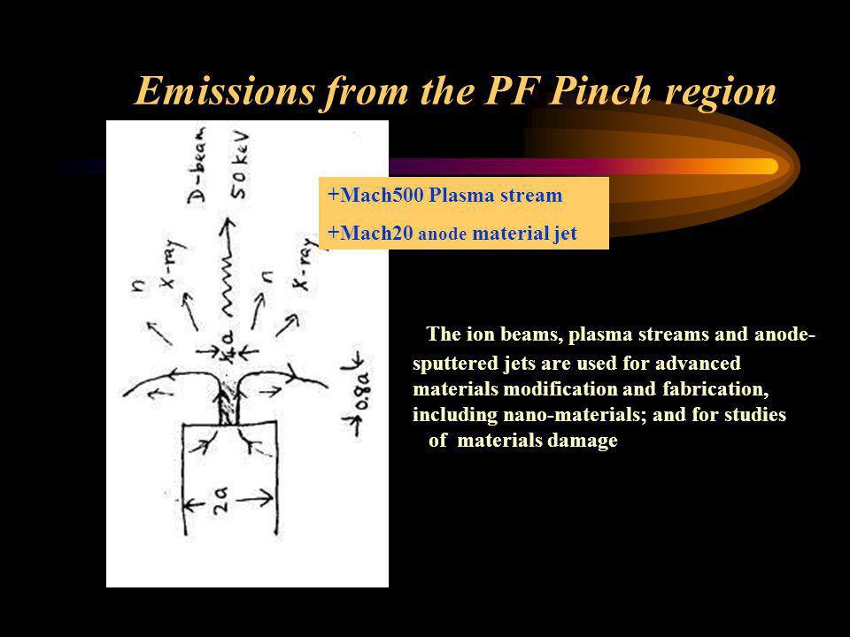Much later…Sequence of shadowgraphics of post-pinch copper jet S Lee et al J Fiz Mal 6, 33 (1985) Slow Copper plasma jet 2cm/us M20