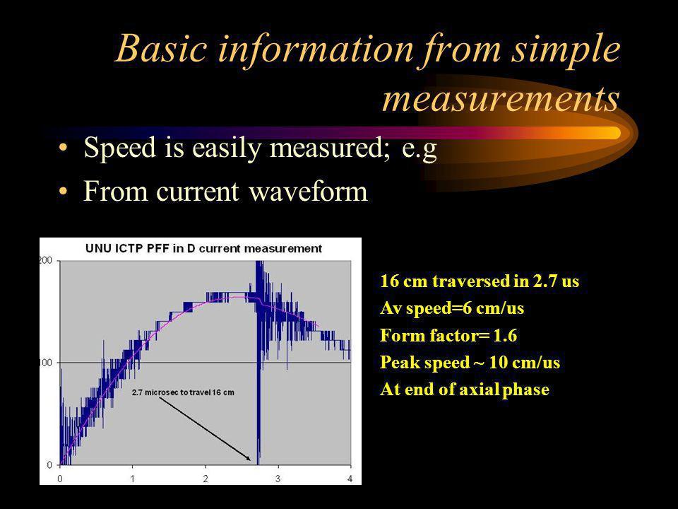 Comparison (Scaling) - 2/2 Important Compressed Plasma Properties Density of plasma- same!! Temperature of plasma same!! These two properties determin