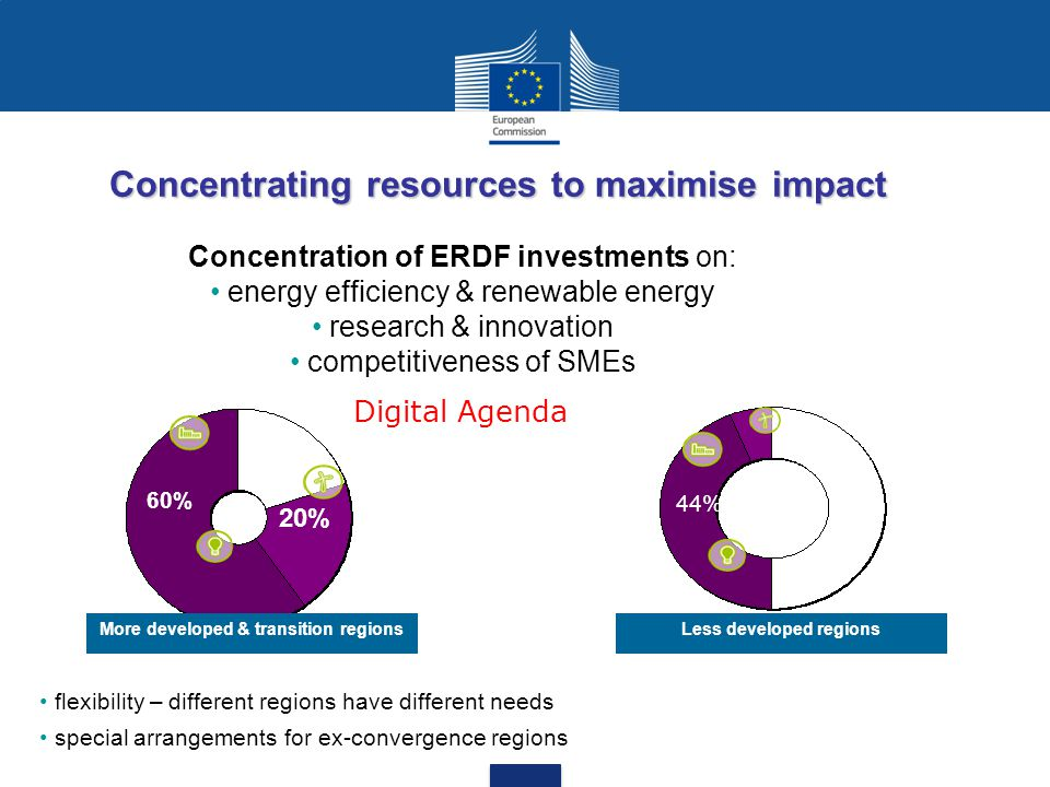 Concentrating resources to maximise impact Less developed regionsMore developed & transition regions Concentration of ERDF investments on: energy effi