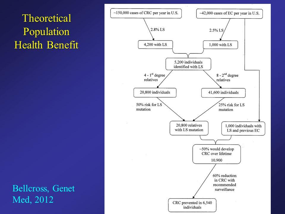 Theoretical Population Health Benefit Bellcross, Genet Med, 2012