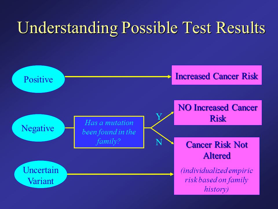 Understanding Possible Test Results Positive Negative Uncertain Variant Increased Cancer Risk Has a mutation been found in the family? Y N NO Increase