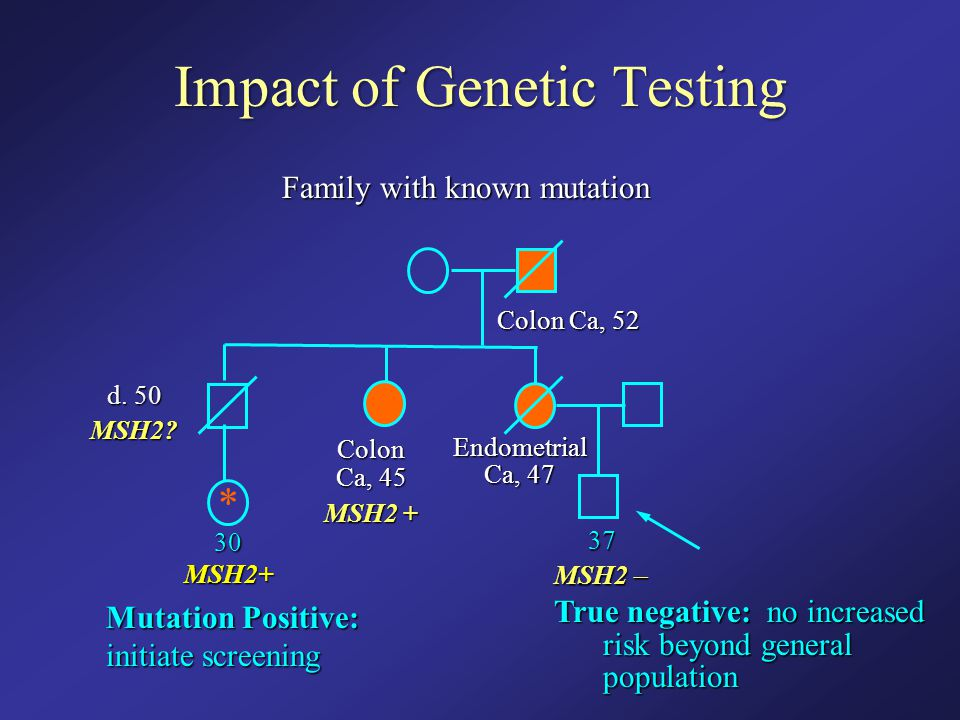 Impact of Genetic Testing Family with known mutation True negative: no increased risk beyond general population Colon Ca, 52 Endometrial Ca, 47 Colon