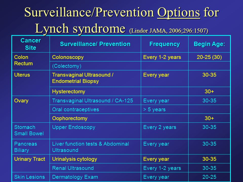 Cancer Site Surveillance/ Prevention Frequency Begin Age: Colon Rectum ColonoscopyEvery 1-2 years20-25 (30) (Colectomy) UterusTransvaginal Ultrasound