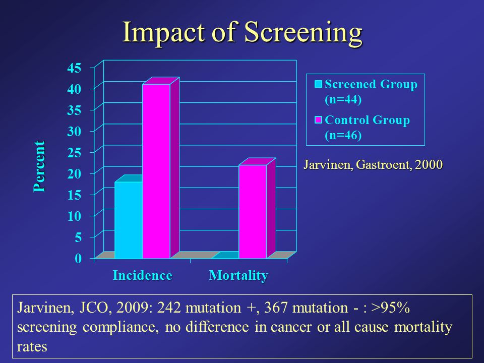 Impact of Screening Percent Jarvinen, Gastroent, 2000 Jarvinen, JCO, 2009: 242 mutation +, 367 mutation - : >95% screening compliance, no difference i