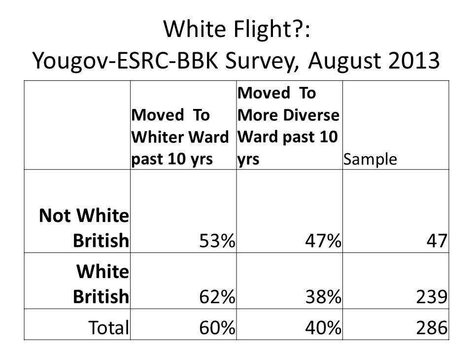 White Flight : Yougov-ESRC-BBK Survey, August 2013 Moved To Whiter Ward past 10 yrs Moved To More Diverse Ward past 10 yrsSample Not White British53%47%47 White British62%38%239 Total60%40%286