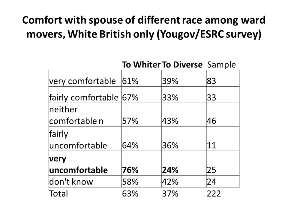 Comfort with spouse of different race among ward movers, White British only (Yougov/ESRC survey) To WhiterTo Diverse Sample very comfortable61%39%83 fairly comfortable67%33%33 neither comfortable n57%43%46 fairly uncomfortable64%36%11 very uncomfortable76%24%25 don t know58%42%24 Total63%37%222