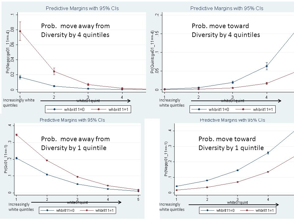 Prob. move away from Diversity by 4 quintiles Prob.