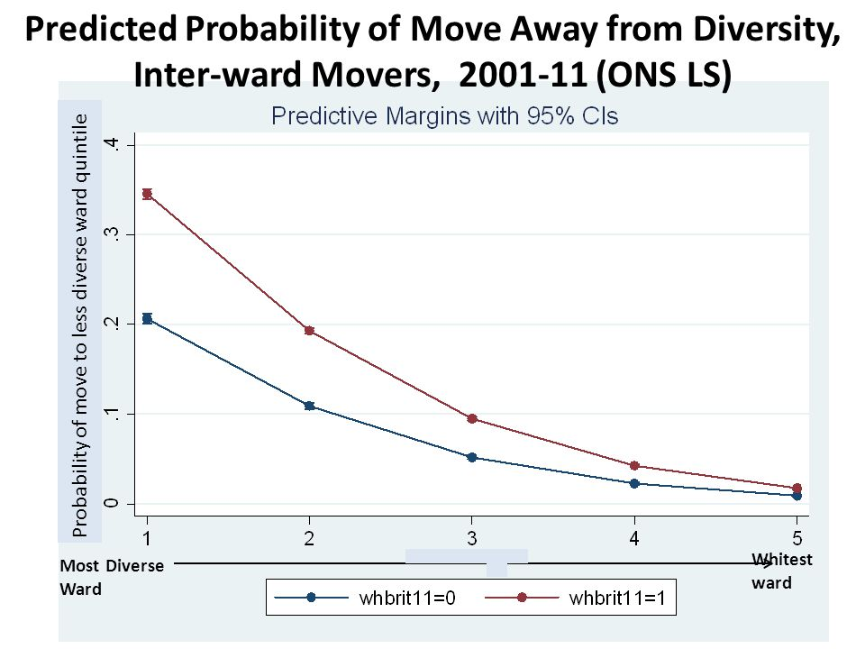 Predicted Probability of Move Away from Diversity, Inter-ward Movers, 2001-11 (ONS LS) Most Diverse Ward Whitest ward Probability of move to less diverse ward quintile