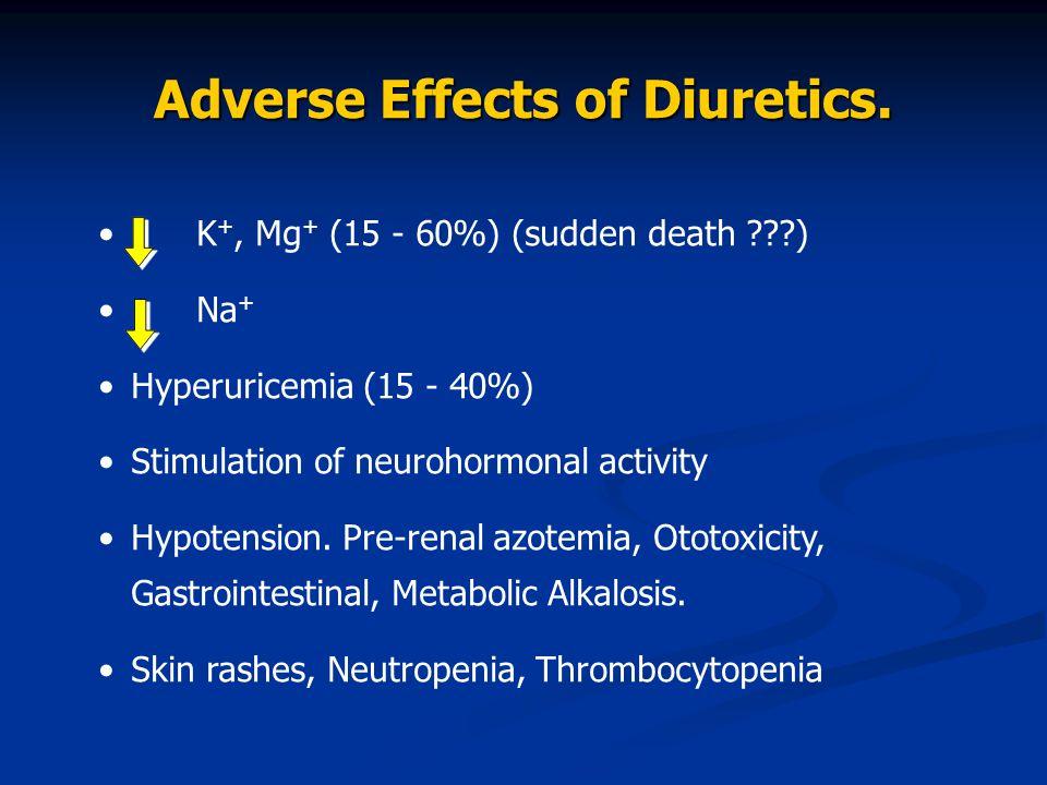 K +, Mg + (15 - 60%) (sudden death ???) Na + Hyperuricemia (15 - 40%) Stimulation of neurohormonal activity Hypotension. Pre-renal azotemia, Ototoxici