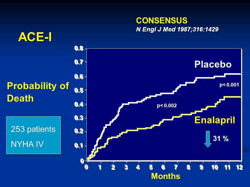 Placebo Enalapril 12 11 10 9 9 8 8 7 7 6 6 5 5 Probability of Death Months 0.1 0.8 0 0 0.2 0.3 0.7 0.4 0.5 0.6 p< 0.001 p< 0.002 CONSENSUS N Engl J Me