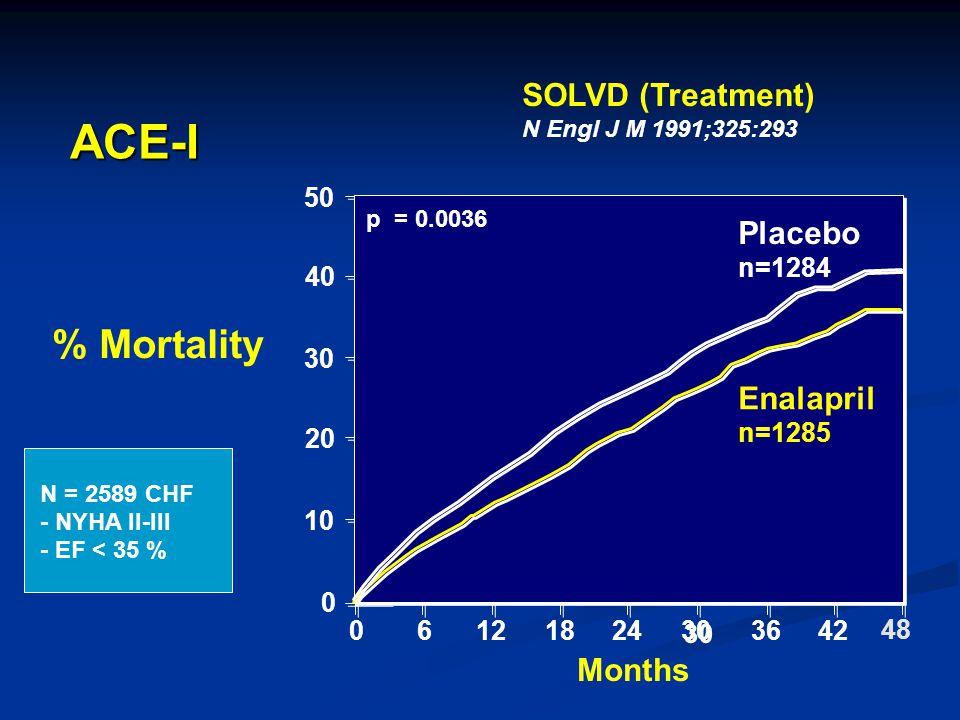 50 40 30 20 10 0 Months 0612 p = 0.0036 % Mortality 2418 30 3642 48 Enalapril n=1285 Placebo n=1284 SOLVD (Treatment) N Engl J M 1991;325:293 N = 2589