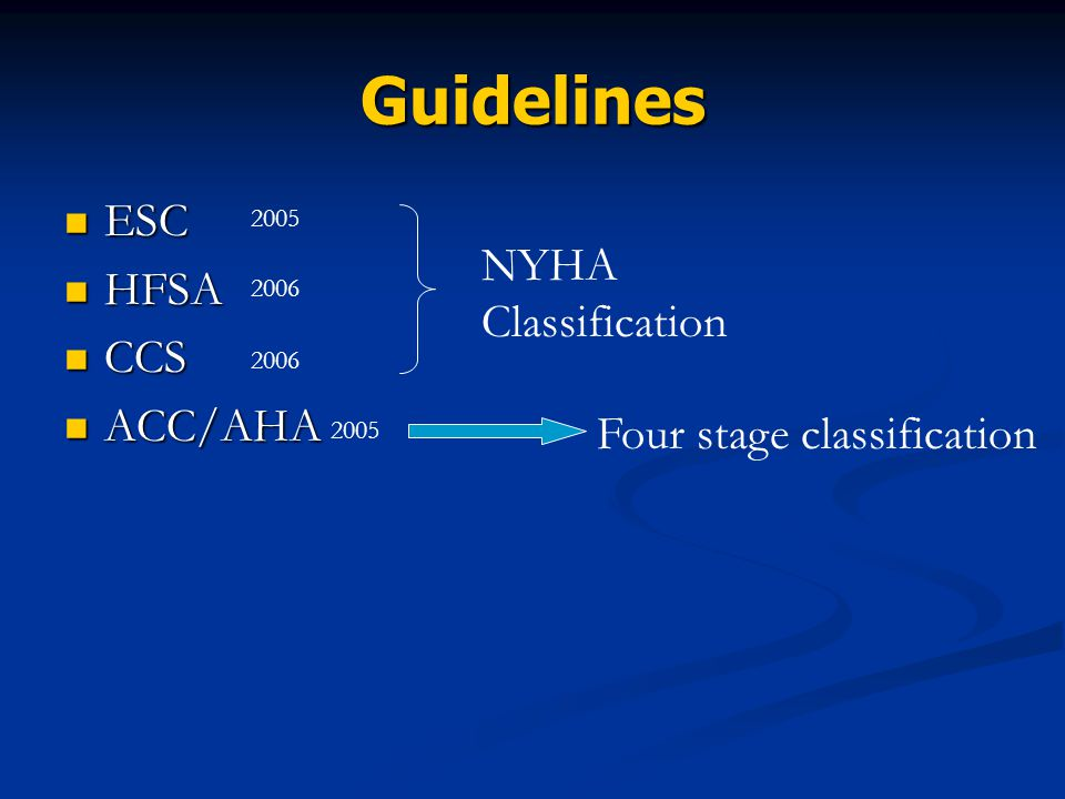 Guidelines ESC ESC HFSA HFSA CCS CCS ACC/AHA ACC/AHA NYHA Classification Four stage classification 2005 2006 2005