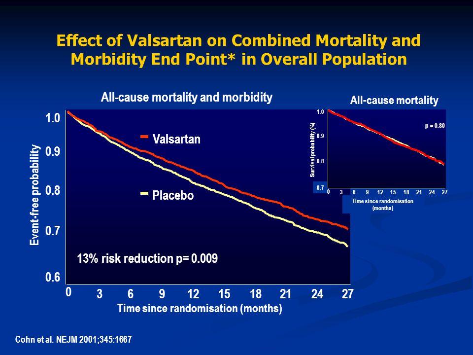 1.0 0.9 0.8 0.6 13% risk reduction p= 0.009 0 Event-free probability Placebo Valsartan 369122118152427 Time since randomisation (months) 0.7 1.0 0.9 0