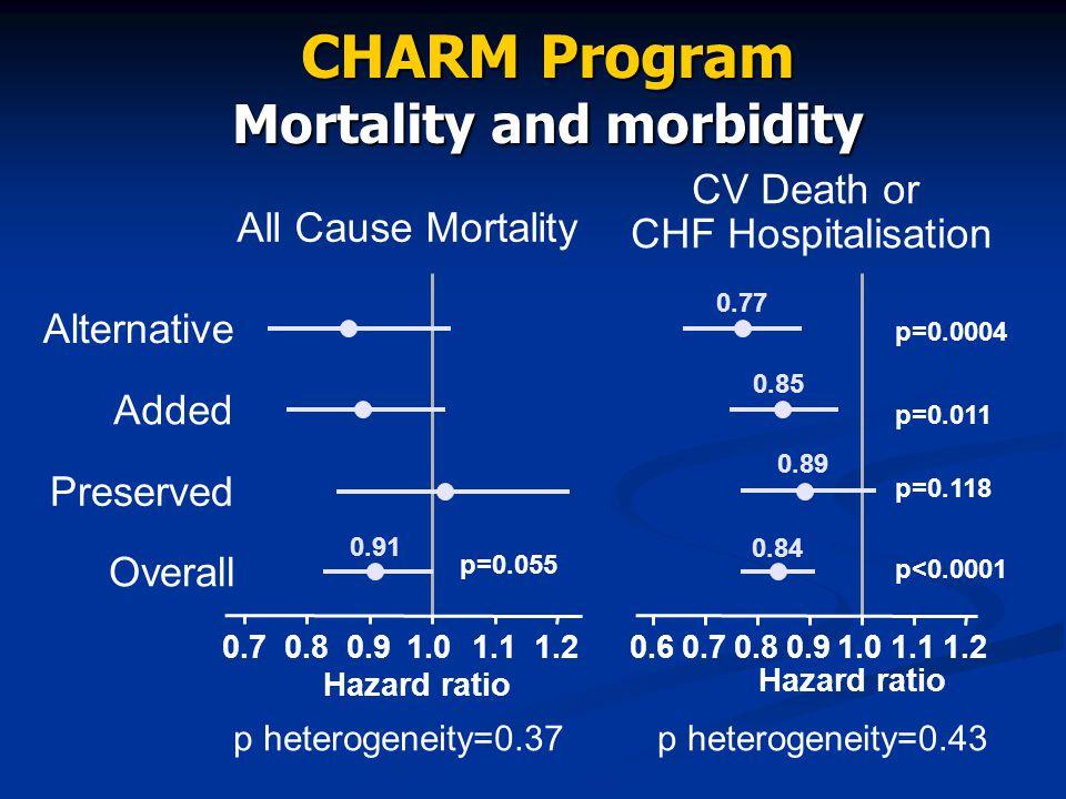 CHARM Program Mortality and morbidity 0.70.80.91.01.11.20.60.70.80.91.01.11.2 All Cause Mortality CV Death or CHF Hospitalisation Hazard ratio p heter