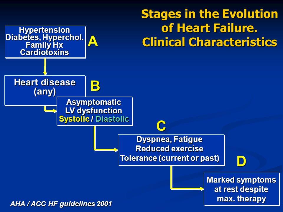 Improve symptoms Reduce remodeling / progression Reduce hospitalization Improve survival ACE-I.
