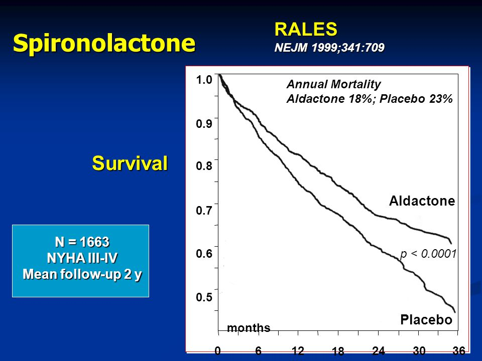 Aldactone Placebo Survival 1.0 0.9 0.8 0.7 0.6 0.5 0612 18 243036 months p < 0.0001 Annual Mortality Aldactone 18%; Placebo 23% N = 1663 NYHA III-IV M
