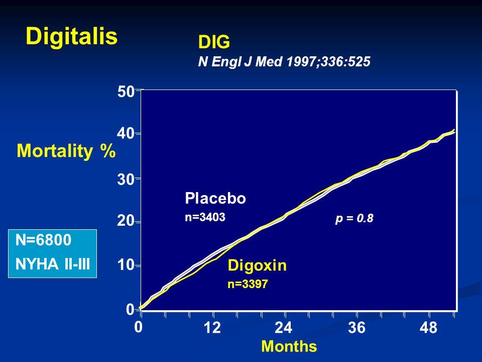 50 40 30 20 10 0 Placebo n=3403 Digoxin n=3397 48 0 122436 Mortality % DIG N Engl J Med 1997;336:525 Months p = 0.8 Digitalis N=6800 NYHA II-III
