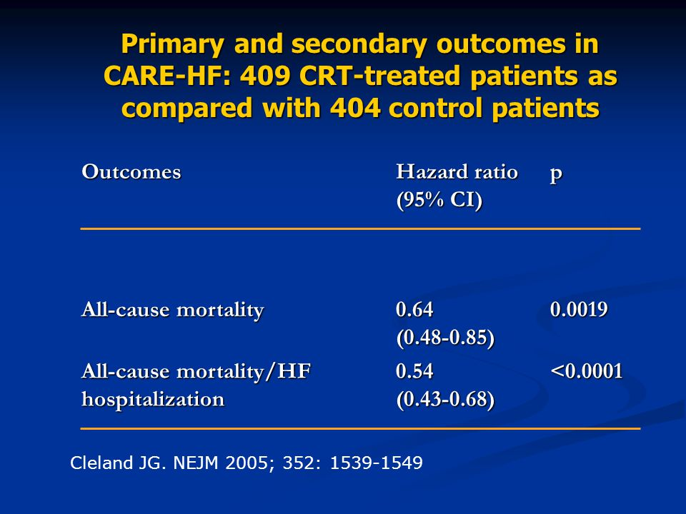 Cleland JG. NEJM 2005; 352: 1539-1549 Primary and secondary outcomes in CARE-HF: 409 CRT-treated patients as compared with 404 control patients Outcom
