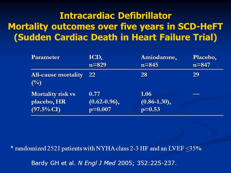 Bardy GH et al. N Engl J Med 2005; 352:225-237. Intracardiac Defibrillator Mortality outcomes over five years in SCD-HeFT (Sudden Cardiac Death in Hea