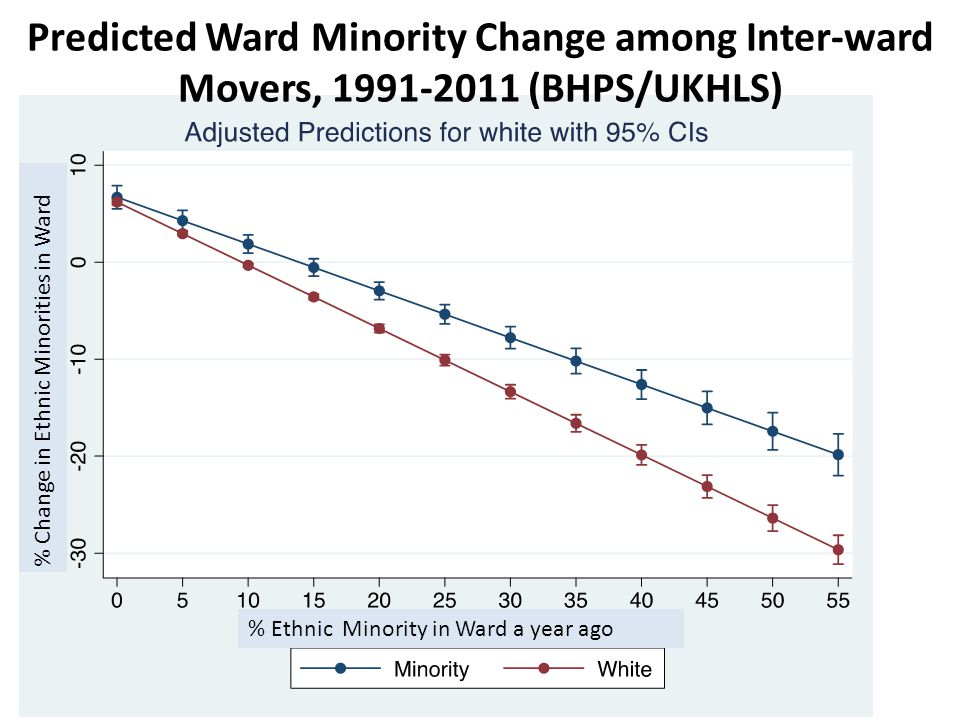 Predicted Ward Minority Change among Inter-ward Movers, 1991-2011 (BHPS/UKHLS) % Ethnic Minority in Ward a year ago % Change in Ethnic Minorities in Ward
