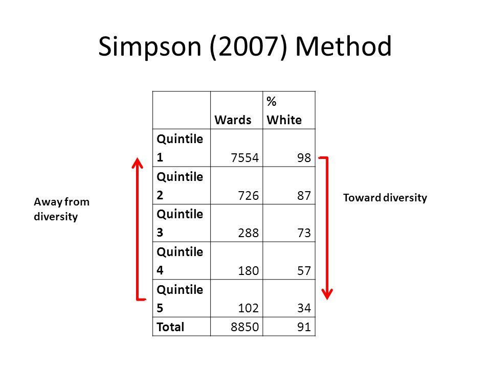 Simpson (2007) Method Wards % White Quintile 1755498 Quintile 272687 Quintile 328873 Quintile 418057 Quintile 510234 Total885091 Toward diversity Away from diversity
