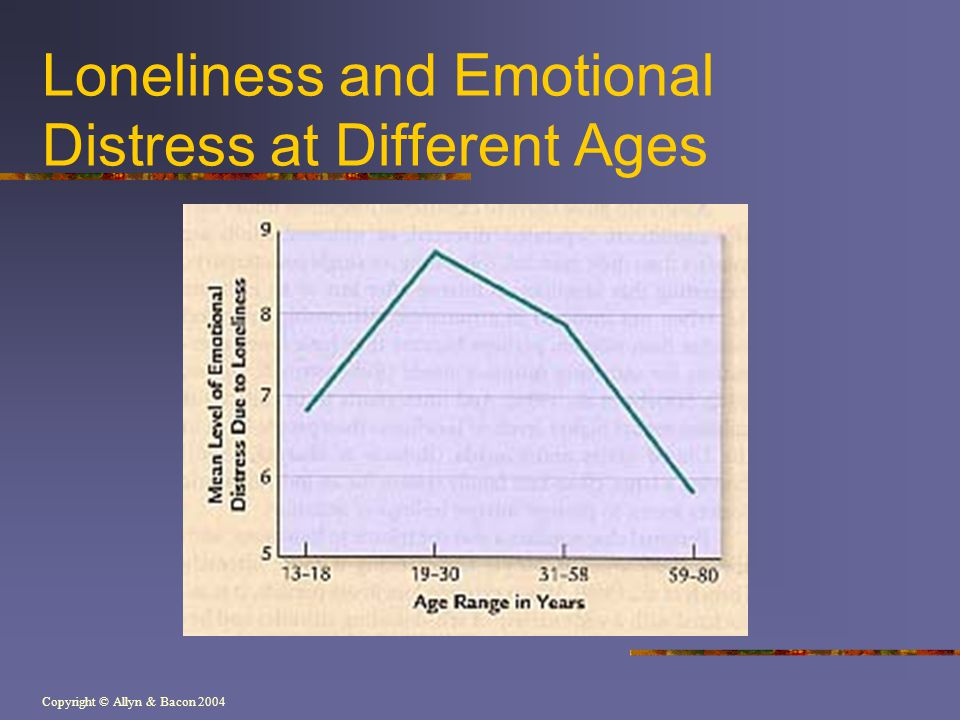Copyright © Allyn & Bacon 2004 Loneliness and Emotional Distress at Different Ages