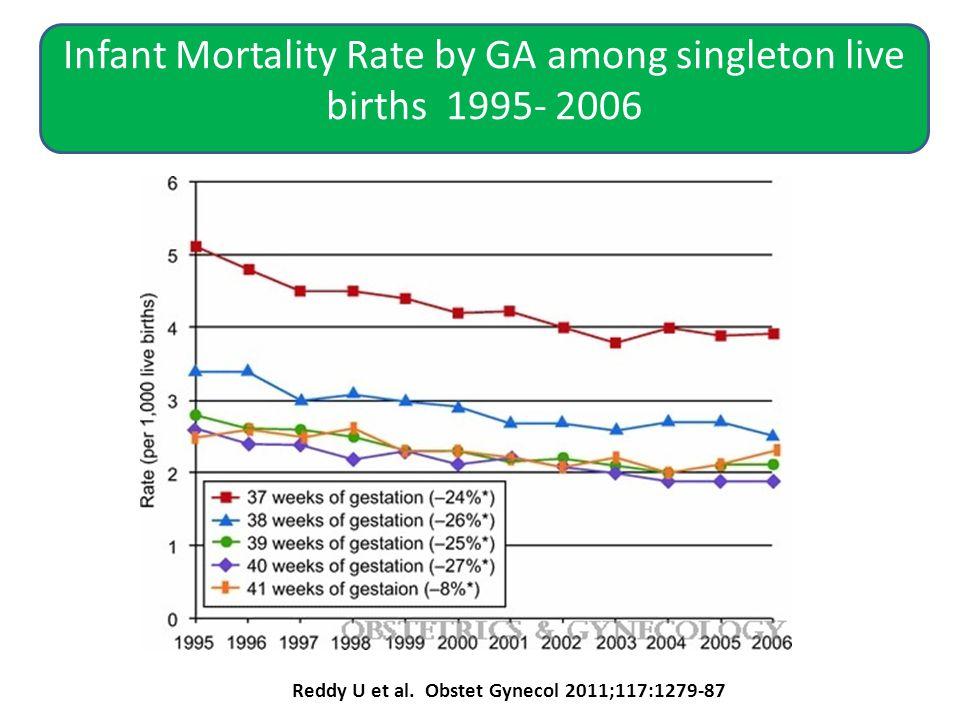 Infant Mortality Rate by GA among singleton live births 1995- 2006 Reddy U et al.