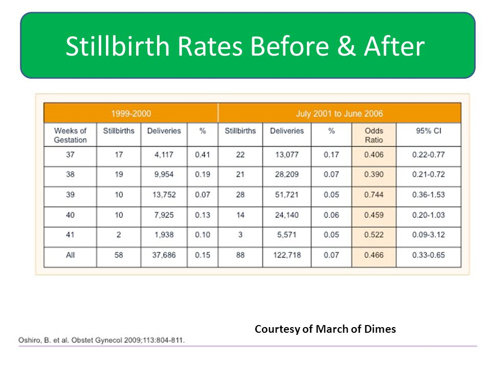 Stillbirth Rates Before & After Courtesy of March of Dimes