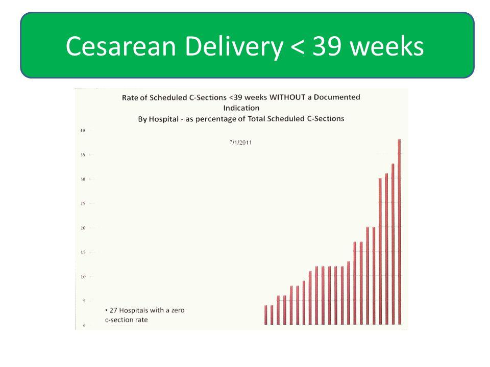 Cesarean Delivery < 39 weeks