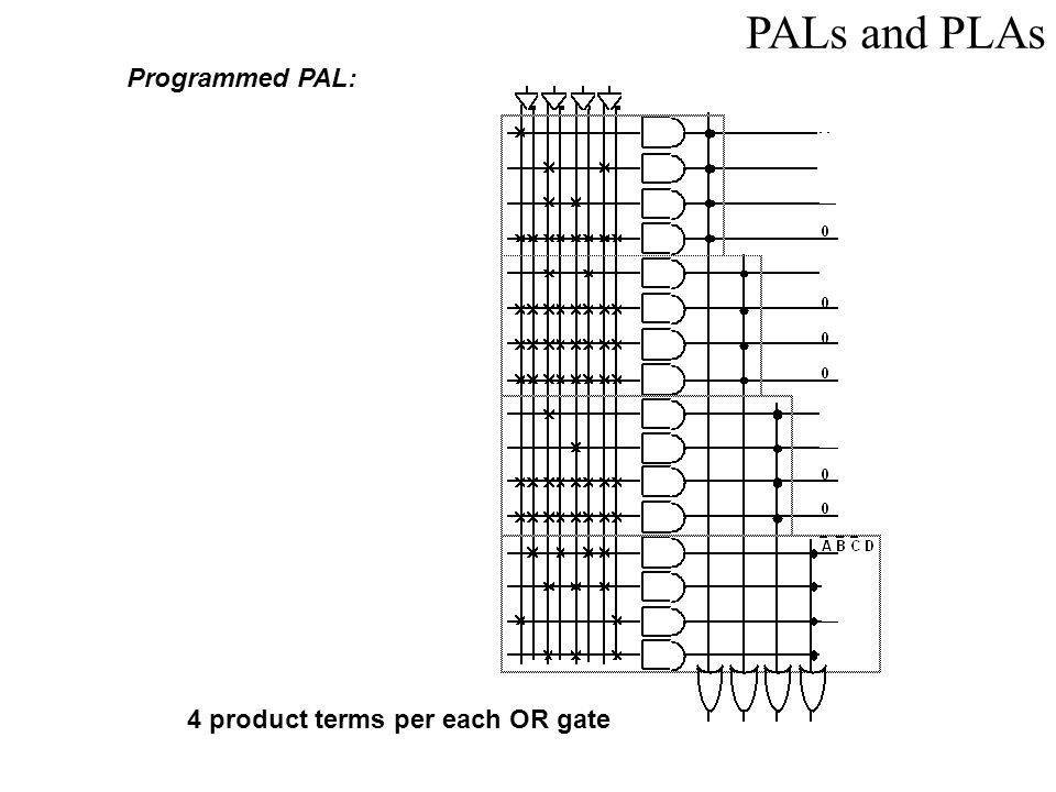 PALs and PLAs Programmed PAL: 4 product terms per each OR gate