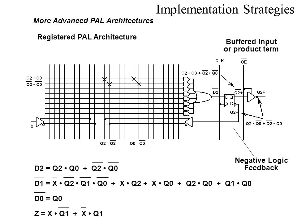 Implementation Strategies More Advanced PAL Architectures Registered PAL Architecture Buffered Input or product term Negative Logic Feedback D2 = Q2 Q