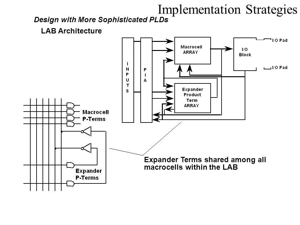 Implementation Strategies Design with More Sophisticated PLDs LAB Architecture Expander Terms shared among all macrocells within the LAB