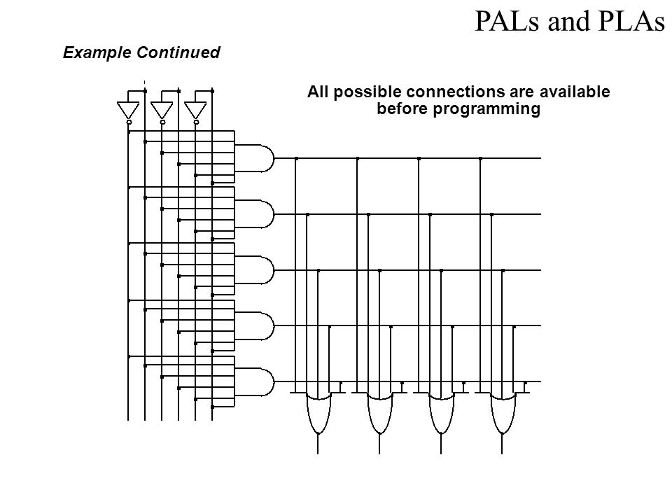 PALs and PLAs Example Continued Unwanted connections are blown Note: some array structures work by making connections rather than breaking them