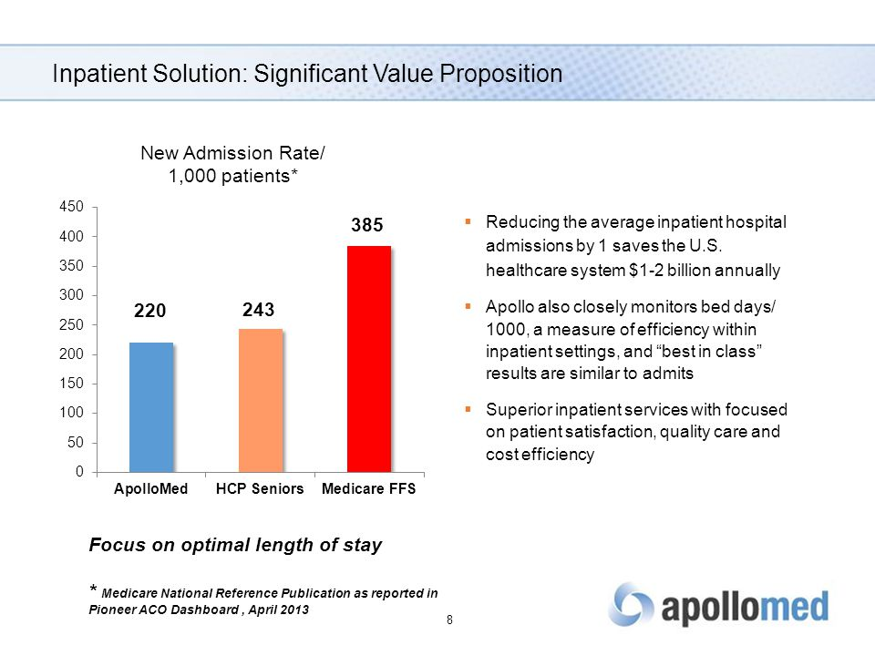Inpatient Solution: Significant Value Proposition  Reducing the average inpatient hospital admissions by 1 saves the U.S. healthcare system $1-2 bill