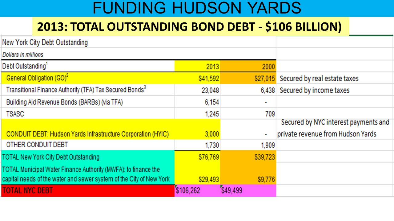FUNDING HUDSON YARDS 2013: TOTAL OUTSTANDING BOND DEBT - $106 BILLION)