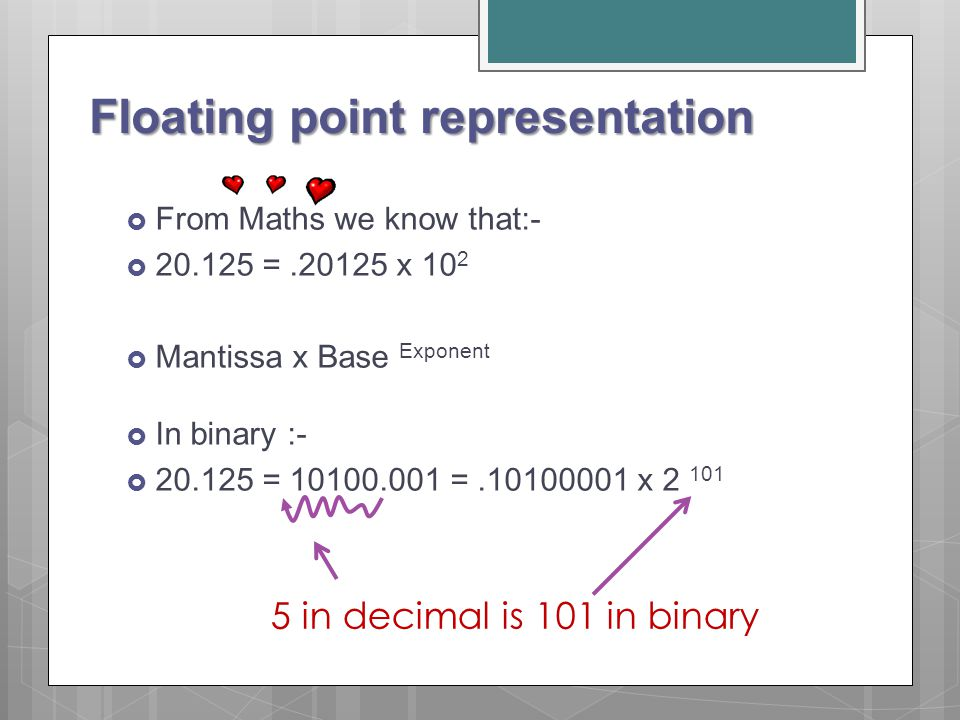 Floating point representation  From Maths we know that:-  20.125 =.20125 x 10 2  Mantissa x Base Exponent  In binary :-  20.125 = 10100.001 =.101