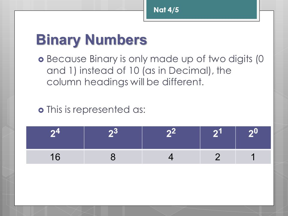 Binary Numbers  Because Binary is only made up of two digits (0 and 1) instead of 10 (as in Decimal), the column headings will be different.  This i
