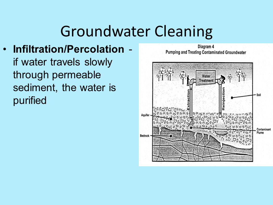 Groundwater Cleaning Infiltration/Percolation - if water travels slowly through permeable sediment, the water is purified