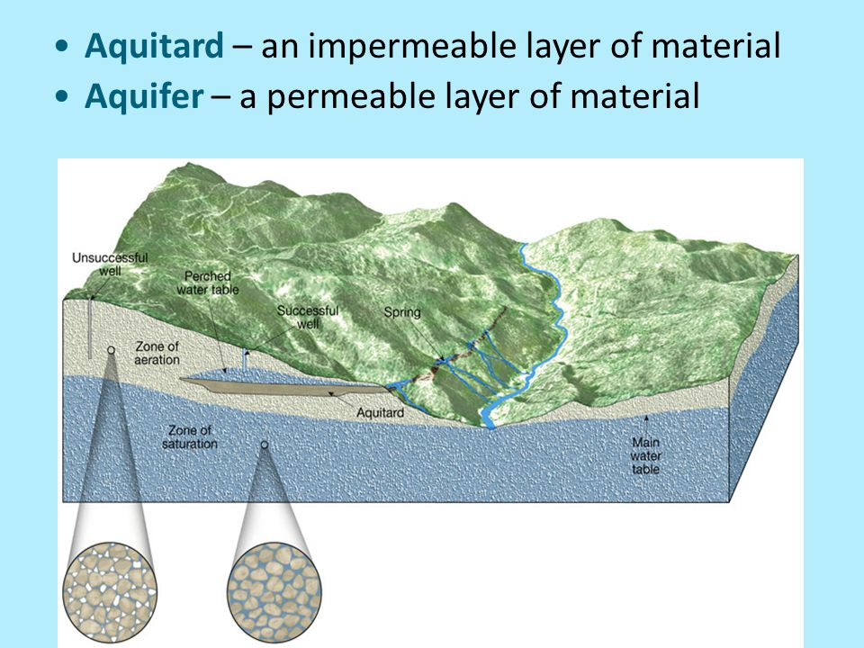 Aquitard – an impermeable layer of material Aquifer – a permeable layer of material